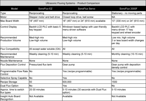 Ultrasonic-Fluxing-Systems_Product-Comparison